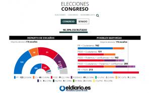 resultados-elecciones-2015